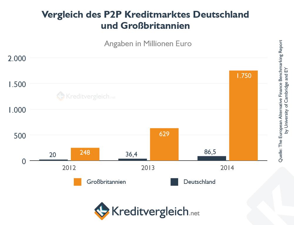 Balkenchart zm Vergleich des Volumens der Kredite von Privat zwischen Deutschland und Grossbritannien