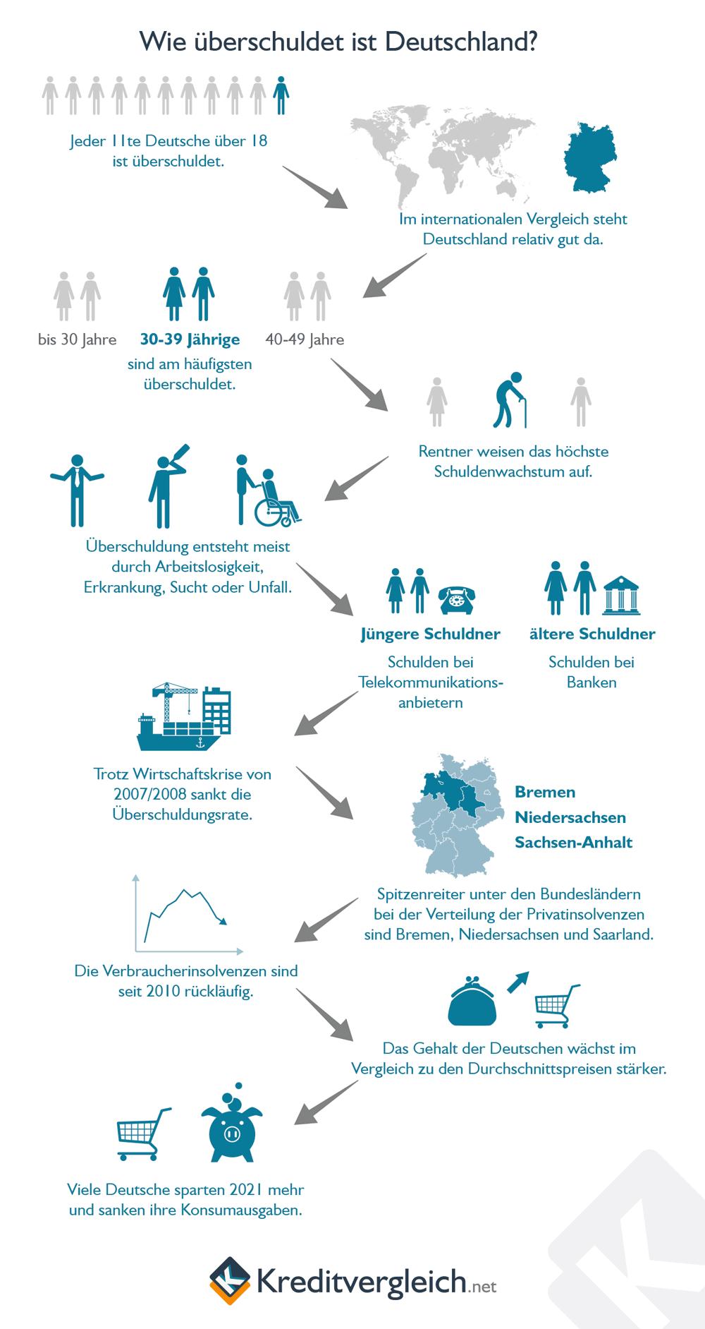 Zahlen und Fakten zur Verschuldung in Deutschland