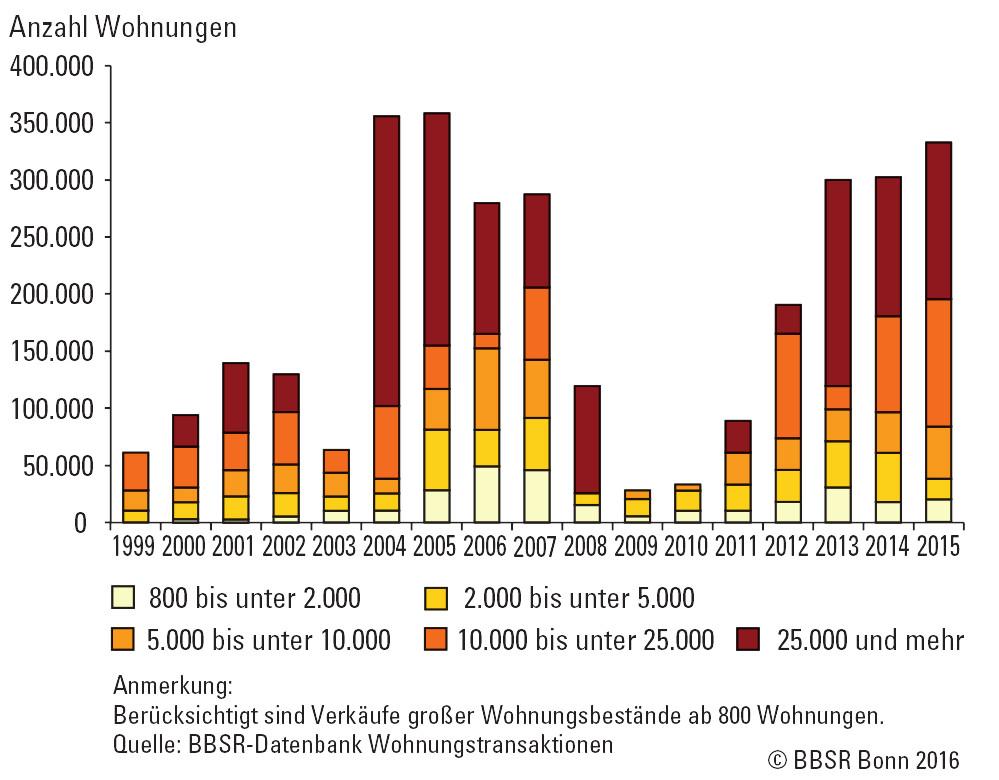Säulendiagramm zu den Volumina der Wohnungsdeals zwischen 1999 und 2014