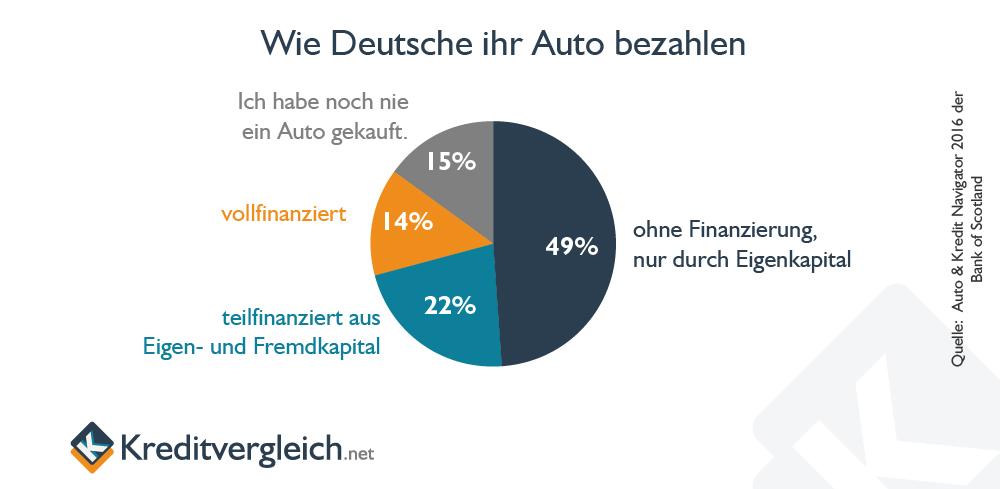 Studie der Bank of Scotland, wie Verbraucher ihr Auto bezahlen