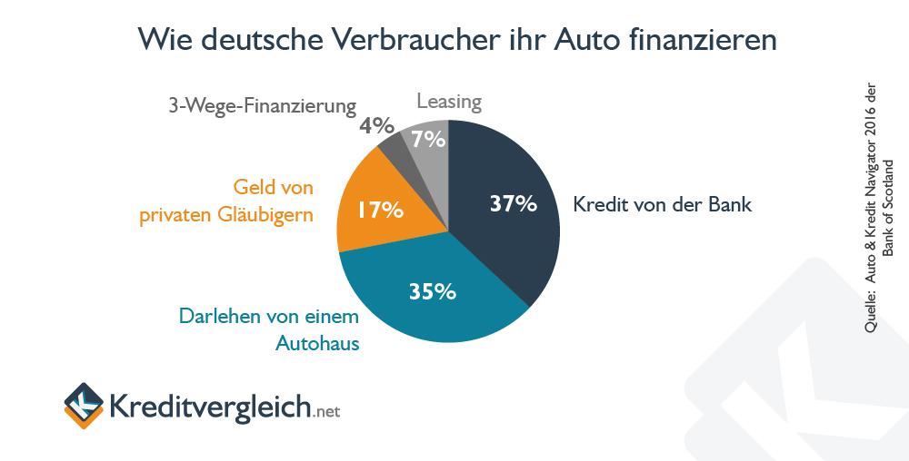 Studie der Bank of Scotland, wie Verbraucher ihr Auto finanzieren