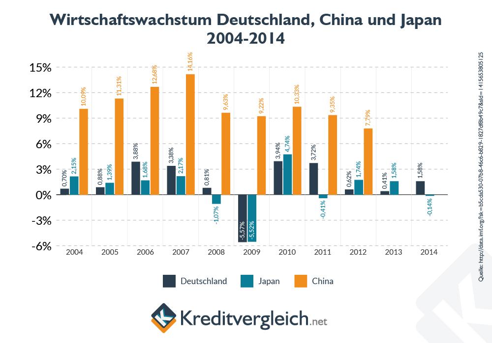 Balkencharts zur Entwicklung des Wirtschaftswachstums in Deutschland, China und Japan zwischen 2004 und 2014