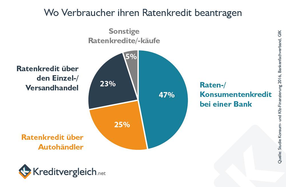 Tortendiagramm, das anzeigt, bei welchen Instituten Verbraucher Ratenkredite beantragen