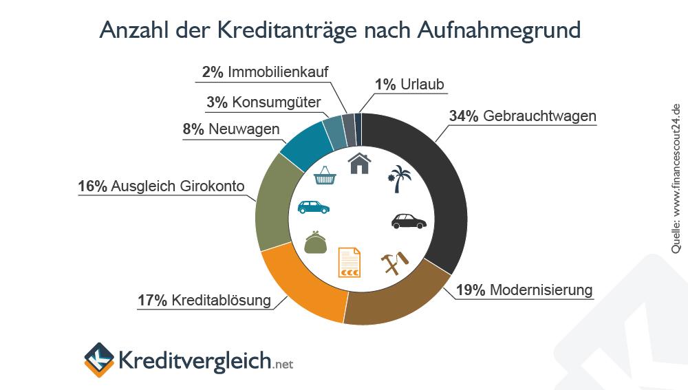 Ring-Diagramm zu den Gründen für eine Kreditaufnahme von deutschen Verbrauchern