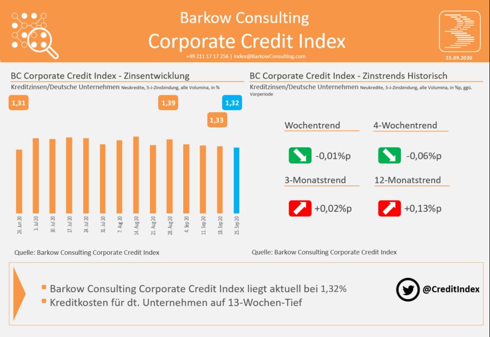 Die Entwicklung der Zinsen für Firmenkredite laut Barkow Consulting Corporate Credit Index
