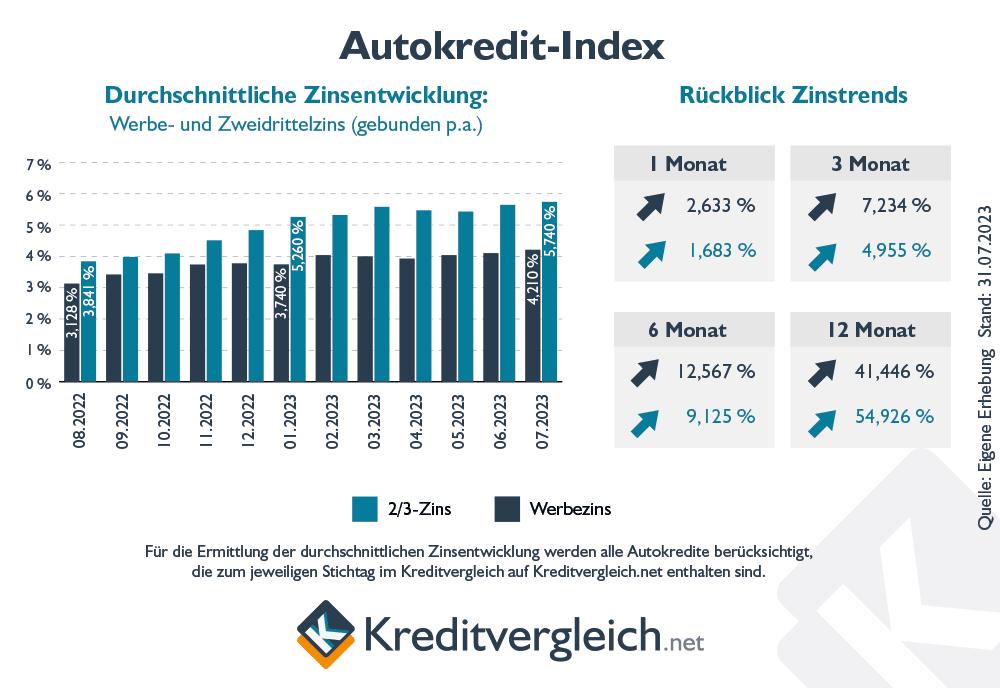 Autokredit-Index: So entwickeln sich die Autokredit-Zinsen