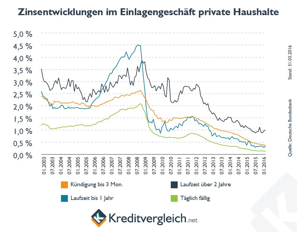 Liniencharts zur Entwicklung des Zinses im Einlagengeschäft mit privaten Haushalten