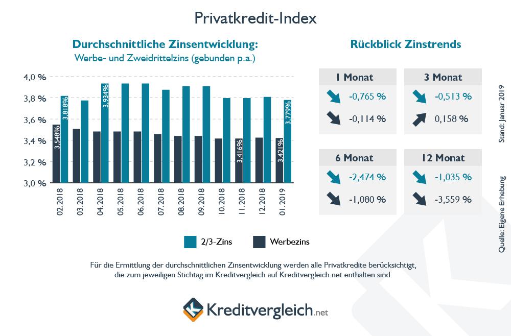Privatkredit-Index Januar 2019: So entwickelten sich die Privatkredit-Zinsen