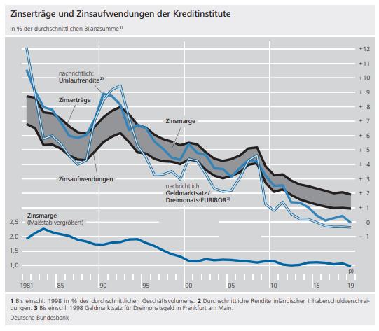 Der Zinsüberschuss in der deutschen Kreditwirtschaft