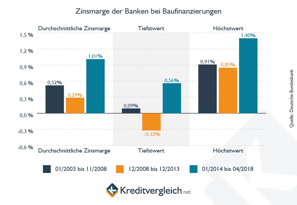 Zinsmarge der Banken bei Baufinanzierungen - Minimal-, Maximal- und Durchschnittswerte
