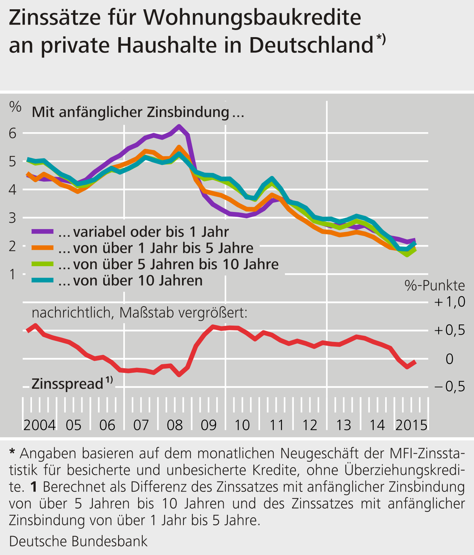 Liniencharts zur Entwicklung der Wohnungsbaukredite