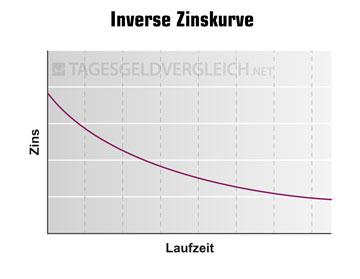 Inverse Zinskurven sind das Gegenteil einer normalen Zinsstrukturkurve und werden auch als negative Strukturkurve bezeichnet. Eine Inverse Zinsstruktur und die entsprechende Strukturkurve  kann ein Hinweis auf eine kommende Rezession sein.