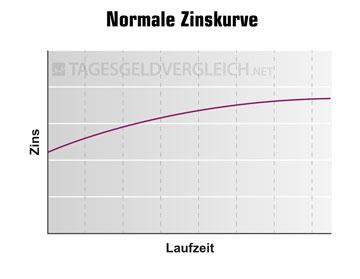 Üblicher Verlauf einer Zinsstrukturkurve. Je länger die Laufzeit, desto höher die Zinsen. Beispiel: Festgeld