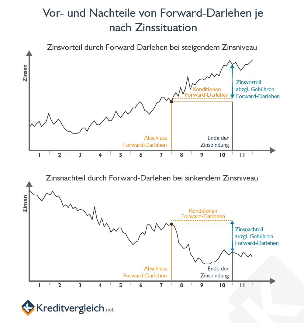 Infografik zu den Vor- und Nachteilen eines Forward-Darlehens ja nach Zinsentwicklung