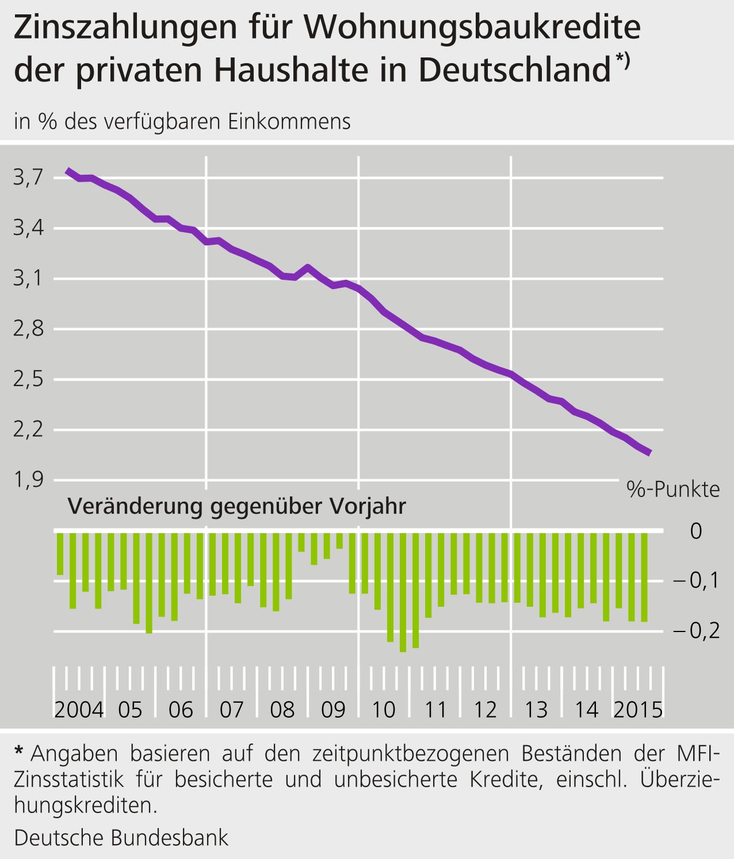 Chart zur Zinsentwicklung für Wohnungsbaukredite
