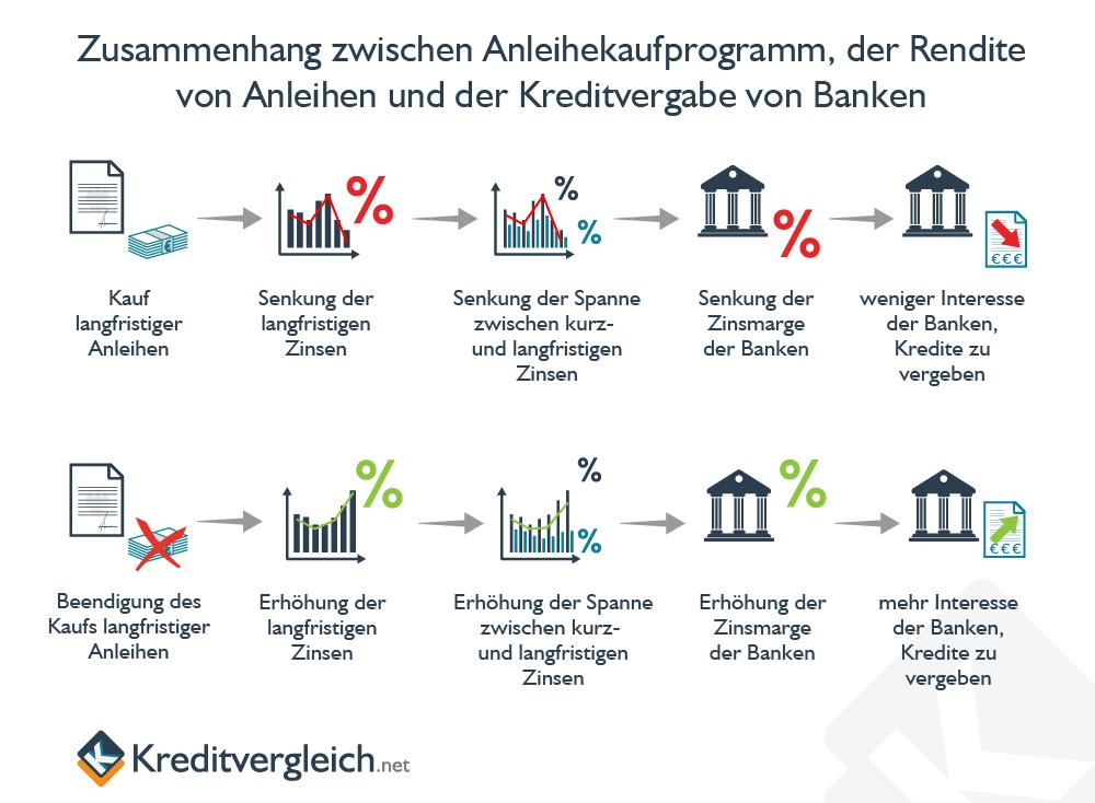 Zwischen dem Anleihekaufprogramm der EZB, der Anleiherendite und der Kreditvergabe von Banken besteht ein wichtiger Zusammenhang
