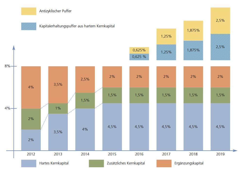 Säulendiagramm zur zusammensetzung der Risikopuffer nach den Vorschriften von Basel III