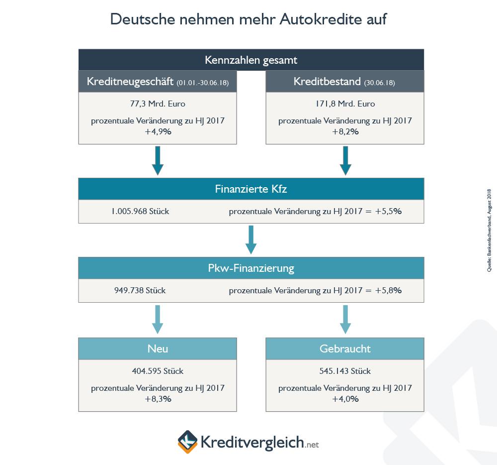 Deutsche nehmen 2018 mehr Autokredite auf, insbesondere für die Neuwagenfinanzierung.