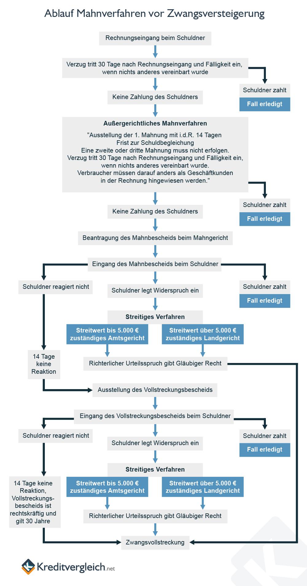 Infografik zum Ablauf eines Mahnverfahrens vor einer Zwangsversteigerung